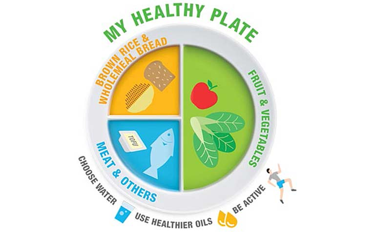 HPB My Healthy Plate