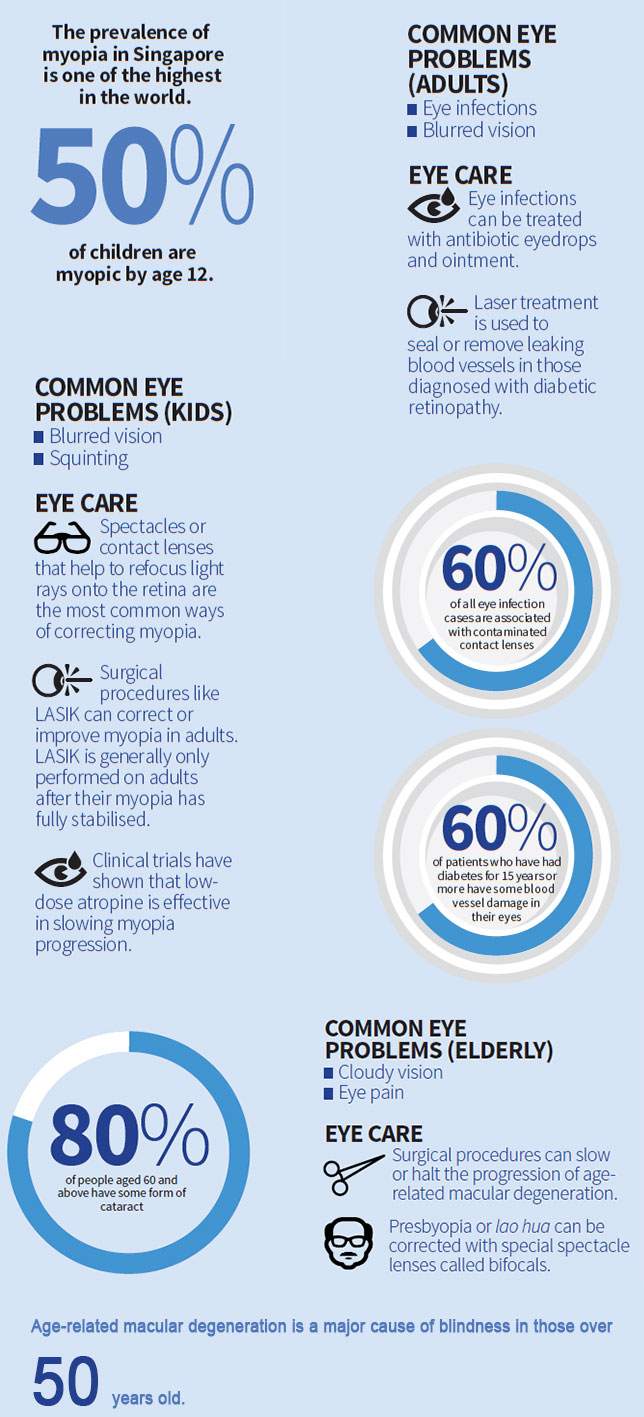 Common Eye Problems by Age Group: Stats and Care Tips