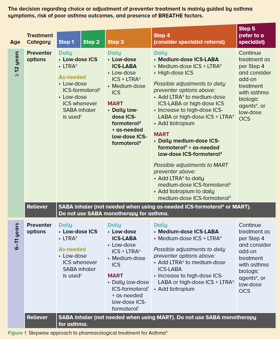 Stepwise approach to pharmacological treatment for Asthma
